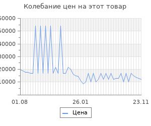 Изменение цены на Серьги SOKOLOV из золота с аметистами и фианитами