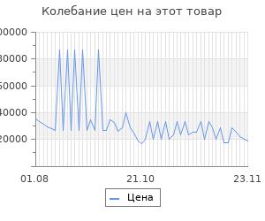 Изменение цены на Серьги SOKOLOV из золота с полудрагоценными вставками