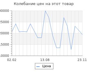 Изменение цены на Серьги SOKOLOV из золота с жемчугом