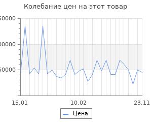 Изменение цены на Серьги SOKOLOV из золота с бриллиантами и жемчугом