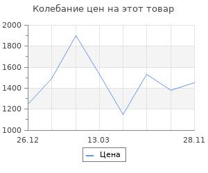 Изменение цены на Очки uvex ultravision 9301613 yellow