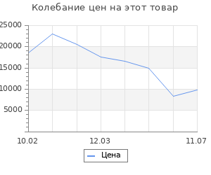 Изменение цены на Серьги SOKOLOV из золота с гранатами и фианитами
