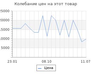 Изменение цены на Серьги SOKOLOV из золота с красными корунд (синт.) и фианитами