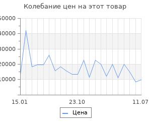 Изменение цены на Серьги SOKOLOV из золота с синими корунд (синт.) и фианитами