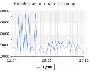 Изменение цены на Серьги SOKOLOV из золота с жемчугом и фианитами