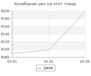 Изменение цены на Ковёр 0.55х1.05 и-шаги спайдер браун ов Ковровые галереи