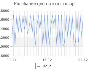 Изменение цены на Робот-пылесос Vitek