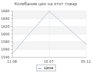 Изменение цены на Борцовки Green hill GWB-3052/GWB-3055 красный/белый 43 (Green hill)