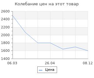 Изменение цены на Коврик для ванной Wasserkraft Lopau BM-1125 Микрофибра