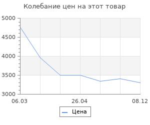 Изменение цены на Коврик для ванной Wasserkraft Eidar BM-3302 Полиамид