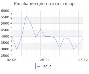 Изменение цены на Коврик для ванной Wasserkraft Wern BM-2523 Lilac Полиамид и волокно Antron.