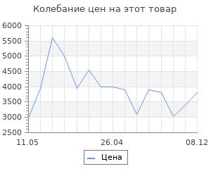 Изменение цены на Коврик для ванной Wasserkraft Wern BM-2563 Red Полиамид и волокно Antron.