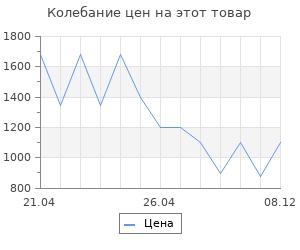 Изменение цены на Коврик для ванной Wasserkraft Vils BM-1041 Deep Mahogany Микрофибра.