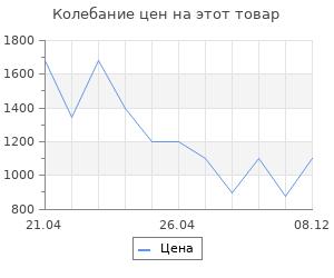 Изменение цены на Коврик для ванной Wasserkraft Vils BM-1021 Smoke Микрофибра.