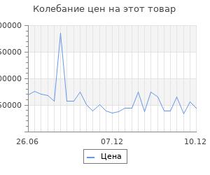 Изменение цены на Серьги-пусеты SOKOLOV из золота с бриллиантами и рубинами