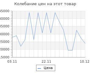 Изменение цены на Серьги SOKOLOV из золота с бриллиантами и изумрудом гидротермальным