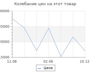 Изменение цены на Серьги SOKOLOV из золота с бриллиантами и корундами