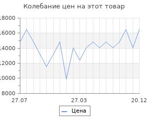 Изменение цены на Костюм спортивный EA7