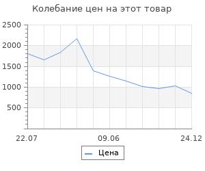 Изменение цены на Светильник Elektrostandard Dlr024 6w 4200k 4690389110368