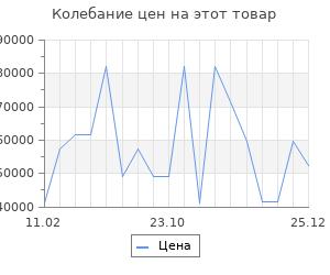 Изменение цены на Серьги SOKOLOV из золота с бриллиантами