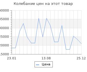 Изменение цены на Серьги SOKOLOV из золота с корундами