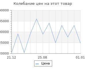 Изменение цены на Обрамление RealFlame letti
