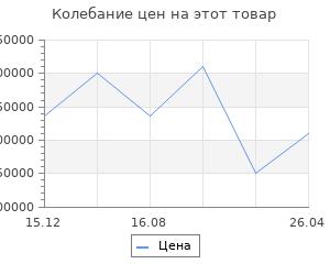 Изменение цены на Обогреватель газовый  Kindle living ALLISON BLACK/TABLE/GABBY