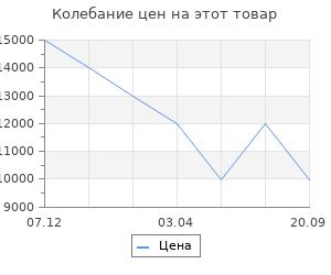 Изменение цены на Электрический камин Interflame Fobos BR