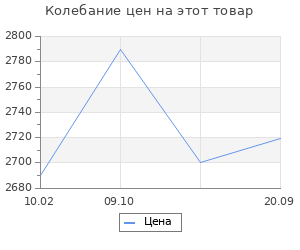 Изменение цены на Коврик 150х80 Abc tangeri 4 sky