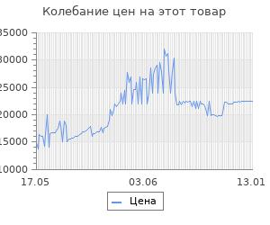 Изменение цены на Робот-пылесос iBoto Smart L920W