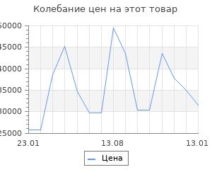 Изменение цены на Серьги SOKOLOV из золота с цитринами