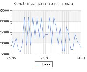 Изменение цены на Серьги SOKOLOV из золота с раухтопазами и фианитами