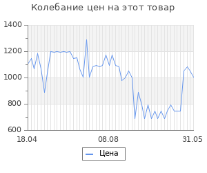Изменение цены на Коврик для ванной MODALIN eVORA 50x70