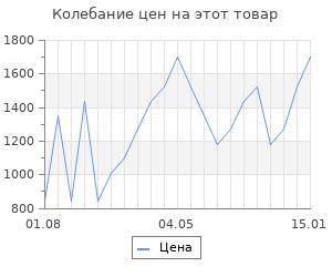 Изменение цены на Термоноски 4F