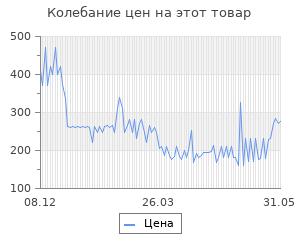 Изменение цены на Овощечистка Victorinox 7,6073 Красный
