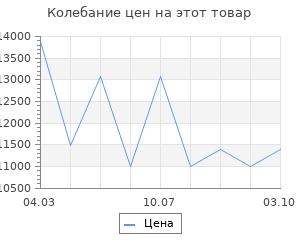 Изменение цены на Электрообогреватель Nobo nfk4w20