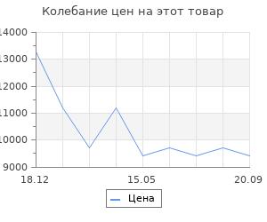 Изменение цены на Электрообогреватель Nobo nfk4w15