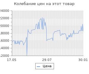Изменение цены на Робот-пылесос iBoto Smart C820W