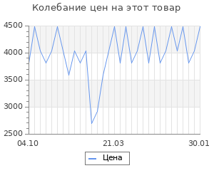 Изменение цены на Костюм спортивный PUMA