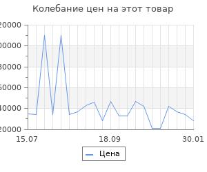 Изменение цены на Серьги SOKOLOV из золота с ситалами синтетическими