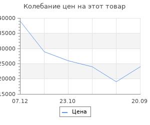 Изменение цены на Электрический камин Interflame Panoramic 28 LED F/X