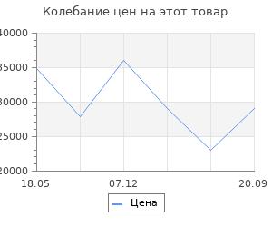 Изменение цены на Портал InterFlame Юнона под Panoramic 25
