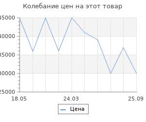 Изменение цены на Портал InterFlame Грация