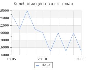 Изменение цены на Электрический камин Interflame Foton 23