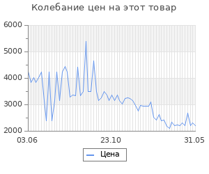Изменение цены на Пилинг для лица Sothys Desquacrem Forte Microderm 50 мл