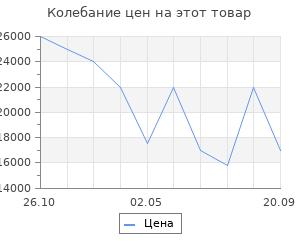 Изменение цены на Электрический камин Interflame Panoramic 08-25 LED F/X