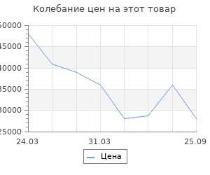 Изменение цены на Портал InterFlame Тауэр под Panoramic 33