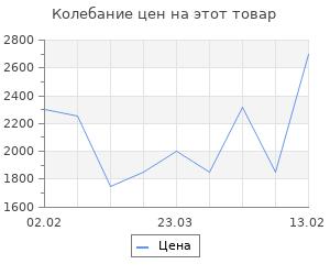 Изменение цены на Костюм спортивный Kelme