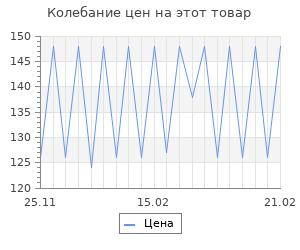 Изменение цены на Шерсть для валяния тонкая, 50 гр., 'Астра' (0606 тёмно-бежевый)