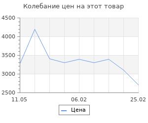 Изменение цены на Полукомбинезон Gross L